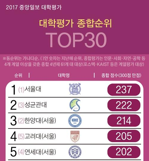 Sungkyunkwan University, #1 among private universities & #2 overall by 2017 Joongang Daily University Rankings 썸네일 이미지